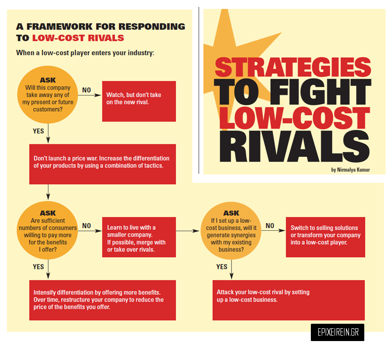 Strategies-to-fight-low-cost-rivals1